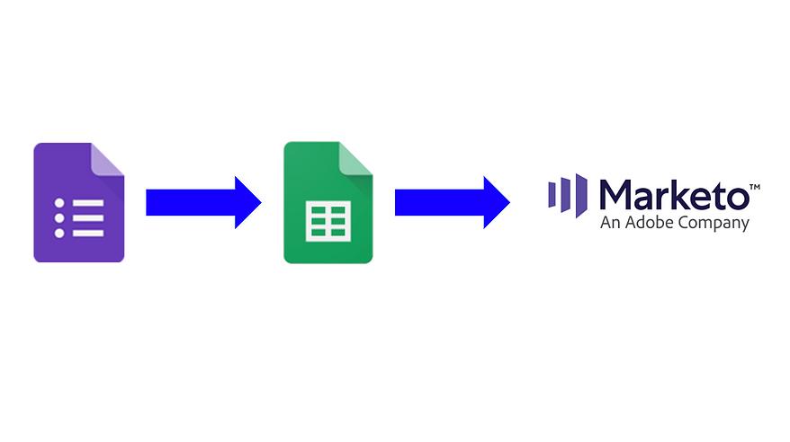 GoogleフォームでのアンケートをMAやSFAと連携